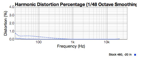 APEX 480 stock preamp distortion showing less than .2% 2nd harmonic distortion.