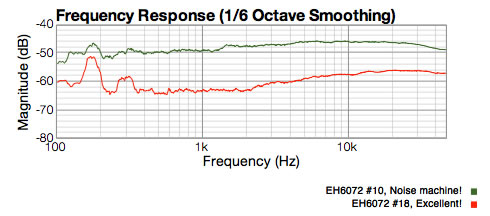 Graph showing best and worst EH6072 tubes. They have 17dB of noise difference at 1Khz!!