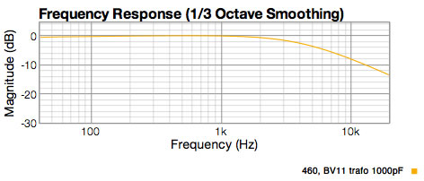 preamp response graph with EQ to de-emphasize the P K 67 capsule.  -8 dB at 10Khz.