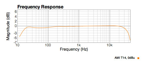 AMI T14 drops off at 21Hz because it resonates with the capacitor at that frequency.  With a larger cap the response would be much lower at 20z. About -3 dB