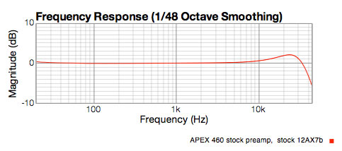 APEX 460 stock preamp response graph showing +2 dB lift at 22KHz
