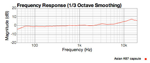 Asian K67 capsule response showing 7dB of lift at 11Khz