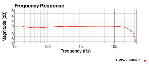 CM2480 graph showing dip below 100Hz, resonance at with capacitor at 15Hz
