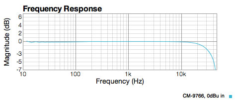 Big core Cinemag 9766 shows flat response right down to 10Hz.  Tiny ripples in Bass could be resonance with capacitor.