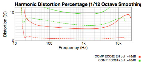 LA610 compressor distortion graph at +18 dBu output