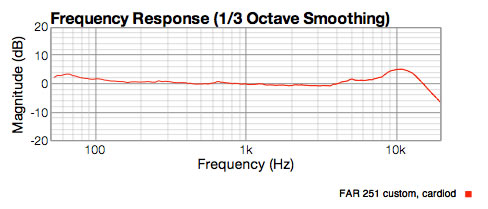 CT12 cardiod response showing high end lift and 1dB mid range dip
