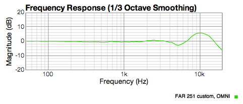CT12 Omni response showing perfectly flat low end below 100Hz