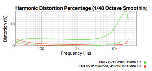 Harmonic distortion graph comparing stock CV12 and minimod.  Stock is 4% to 16%, mod is .5%