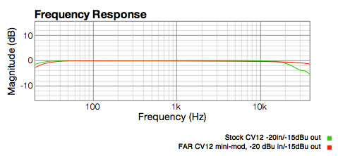 CV12 preamp response before and after
