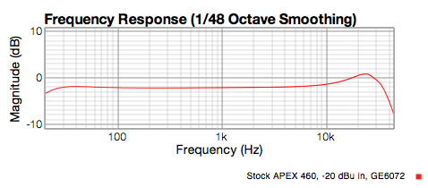 FAR 460 preamp response with 6072