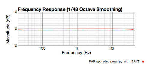 FAR preamp response with 12AY7 tube showing it's flat from 20 to 20KHz