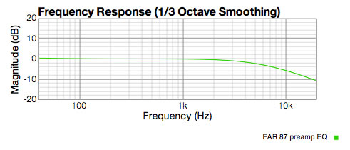 FAR 87 preamp response showing EQ curve needed to correct for the u87 capsule. (-6dB at 10KHz)