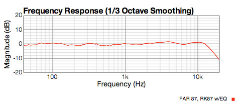 FAR 87 acoustic response with EQ showing flat response to 15KHz, like the u87