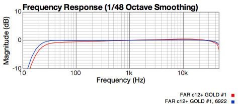 CAR c12+ preamp response graph showing 6072 and 6922 tubes