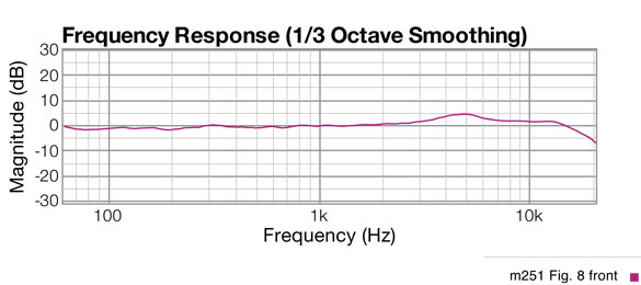 Fig 8 response graph