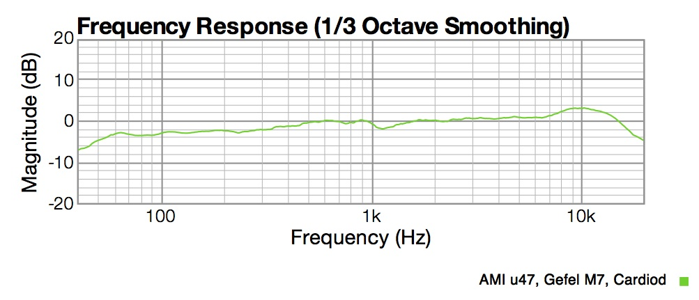 Gefell M7 capsule response shows -3dB @ 100Hz