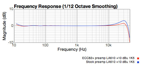 LA-610 Preamp Responses with different tubes