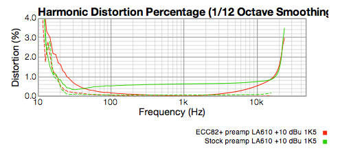+10 dBu distortion graph