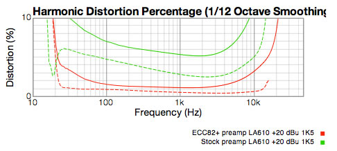 +20 dBu distortion graph