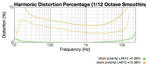 Stock preamp Distortion graph into 600 ohms