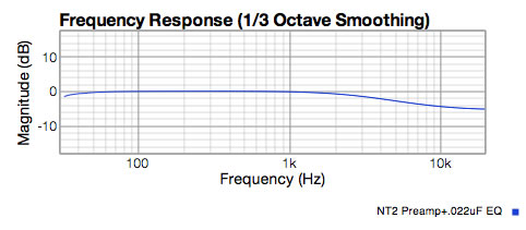 NT2 preamp response showing -4 dB shelf at 10KHz