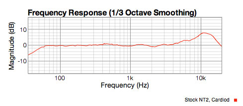 NT2 cardiod response graph showing 8dB lift at 11KHz
