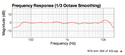 NT2 actual sweep with stock capsule and .02 uF EQ cap.  Shows flat response to 8KHz, 3dB lift at 11KHz.