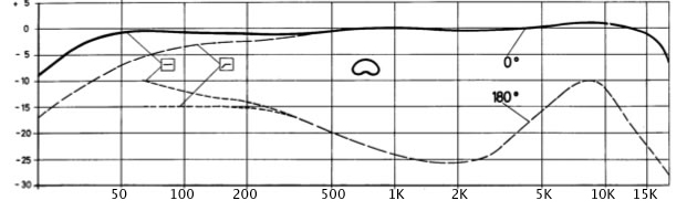 u67 frequency response graph from 1961 manual