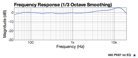 P K67 capsule response with NO internal EQ. Shows 5.5dB lift at 13Khz