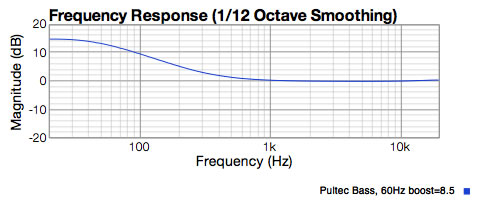 Graph showing EQ curve created by Pultec EQ with 60 herz boost set to 8.5 on the dial.  15 dB at 20 herz, but starts at 1K Herz!