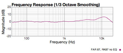 RK87 cardiod response graph without EQ