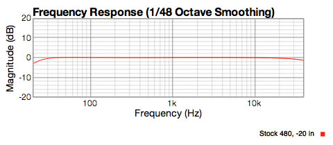 Stock 480 preamp response, showing flat from 20Hz to 30Khz