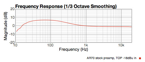 Stock AR70 preamp response showing 8 dB hump from 200Hz and lower