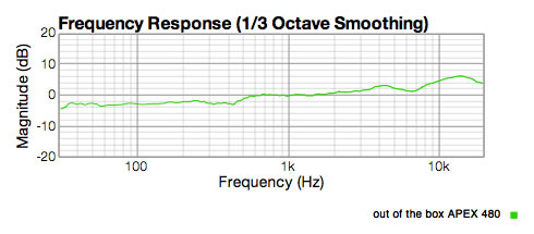 Graph showing a real APEX 480 stock capsule with now low end response