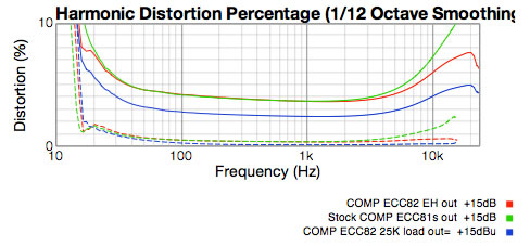 Graph of compressor output section stock, ECC82 and ECC82 with 25K plate resistor