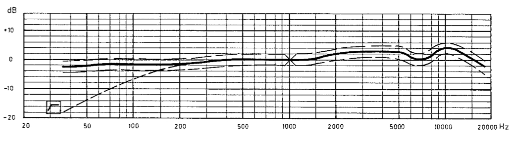 Neumann FET 47 response showing mid-range lift similar to the the RK47 capsule