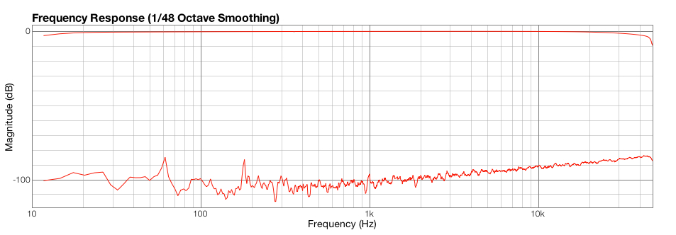 Typical noise graph