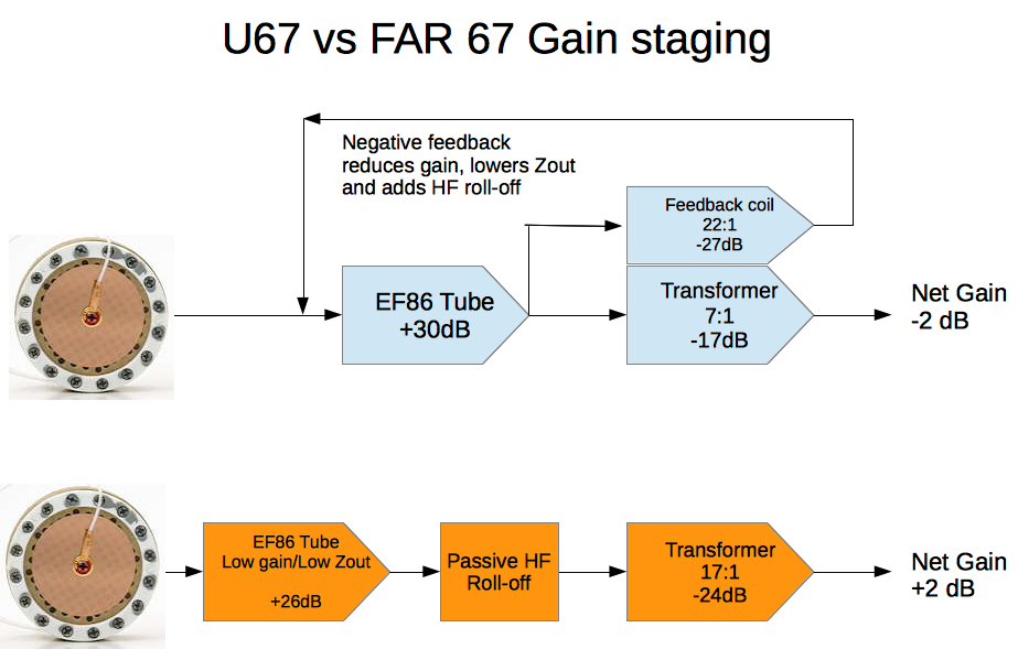 Gain stages of u67 and FAR67 showing theirs with negative feedback vs ours with passive rolloff and low gain tube stage